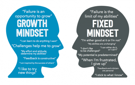 Importance of a Good Mindset